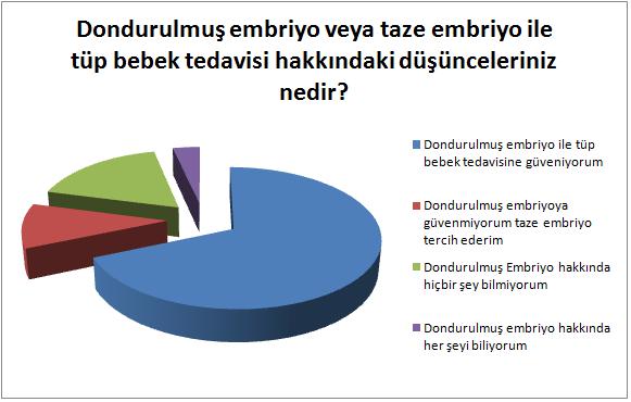 Dondurulmuş embriyo mu taze embriyo mu?anket
